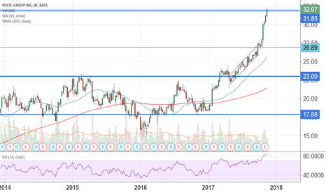 PHM: $PHM give me a chance please