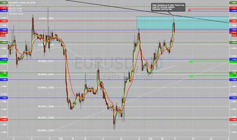 EURUSD: EURUSD Sell Opportunity (Now)