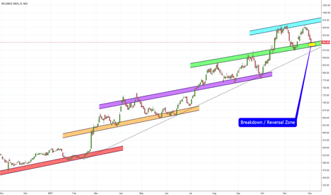 RELIANCE: Reliance Channels