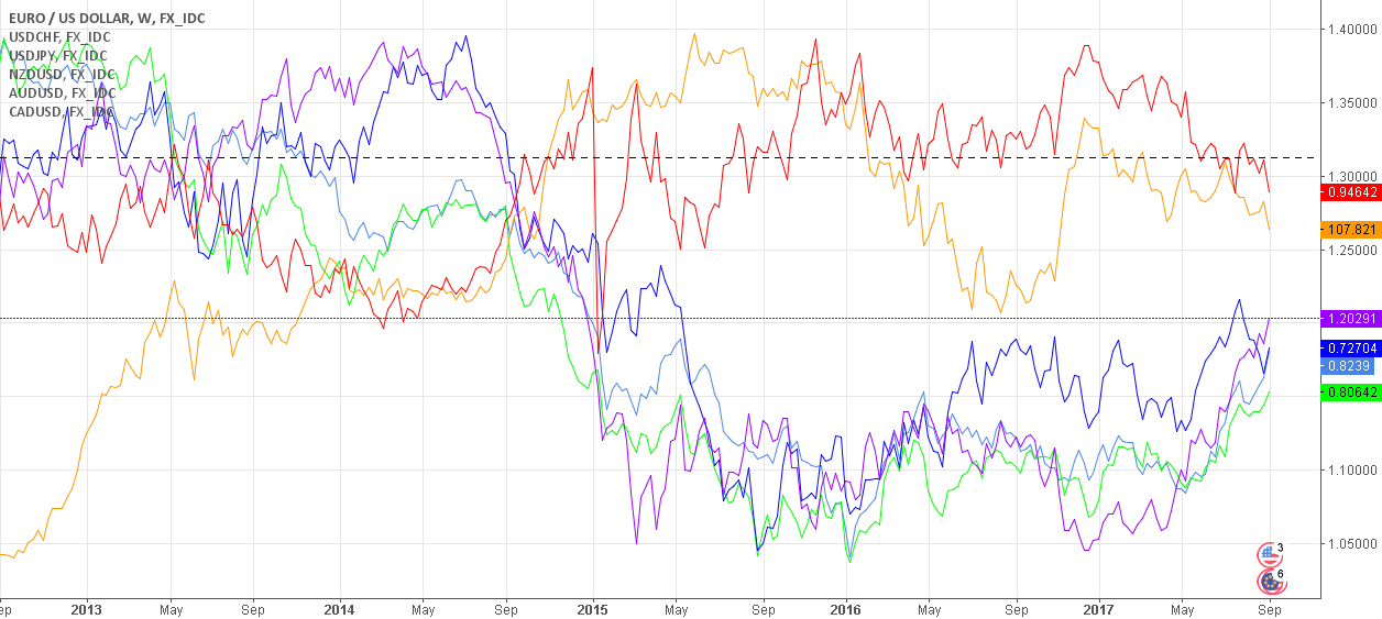 MAJOR CURRENCY PAIRS PRICE STABILITY PERFORMANCE AND OUTLOOK