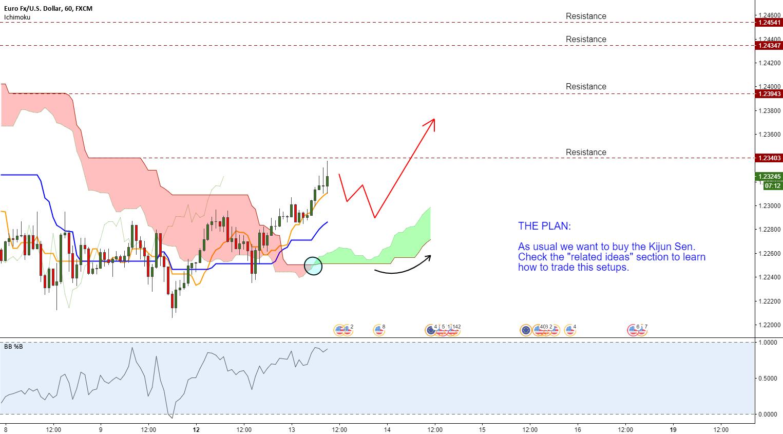 EURUSD (1h) - Trend rotation trade