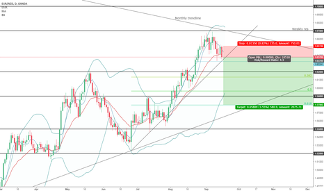 EURNZD: Big move for EURNZD