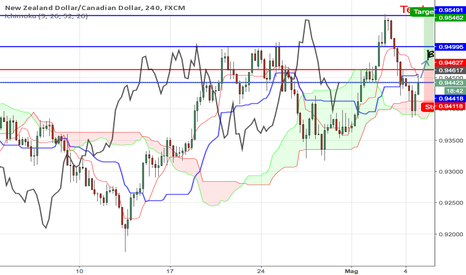 NZDCAD: NZD/CAD - POSSIBILE LONG