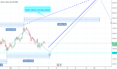 BTCUSD: Fibonacci numbers detected on the time axis. 3rd wave to go.