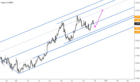 "XCUUSD: Copper: This is What We Call ""Key Support Zone"""