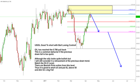USOIL: USOIL Good To short with Bull Losing Controll