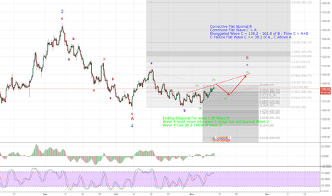 XAUUSD: Ending Diagonal For wave c IN Wave B