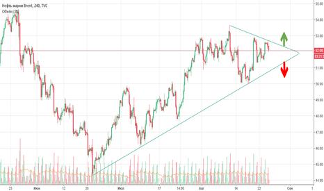 UKOIL: Нефть - боковик
