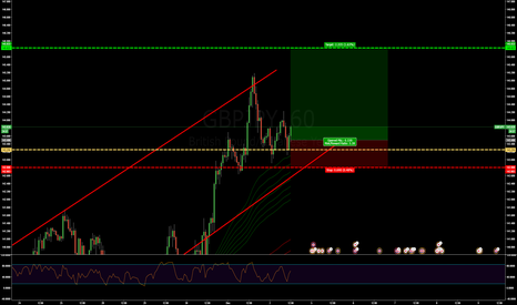 GBPJPY: NFP GBPJPY LONG