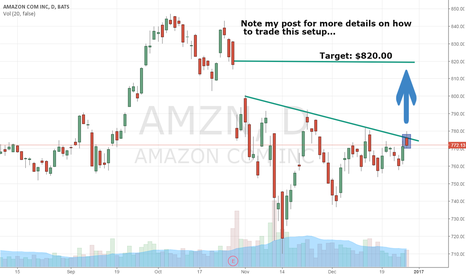 AMZN: $AMZN Hammering On Breakout, See It And Trade It Like This...