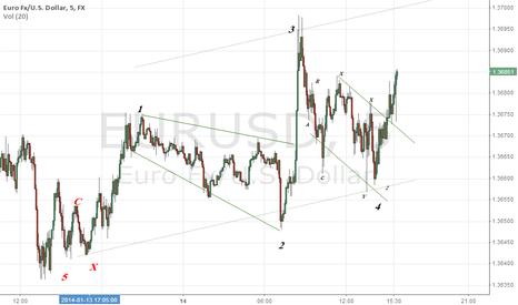 EURUSD: Eurodollar moving to 3720 level