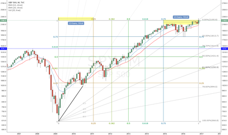SPX: SPX - All Good Things Must Come To An End