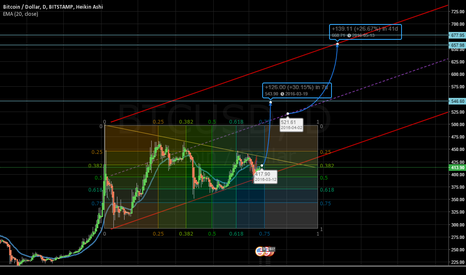 BTCUSD: BTC triangle time to break out.