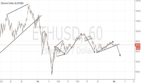 ETHUSD: the crypto's; BTC, ETH, LTC, XRP