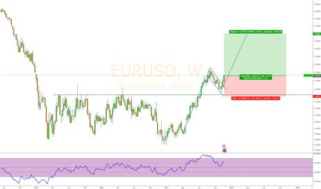 EURUSD: EURUSD Does not Want to Retrace