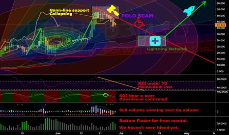LTCUSD3M: Crypto Nemesis (Polo)