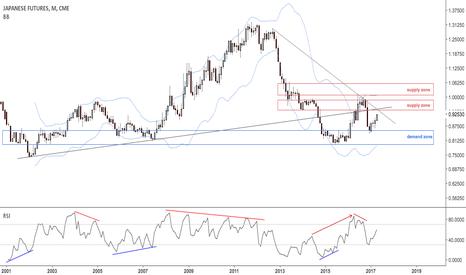 J61!: Yen monthly view $USDJPY