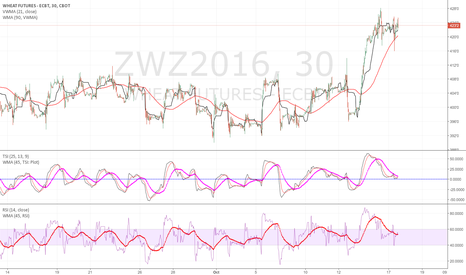 ZWZ2016: Wheat may have hit its pullback
