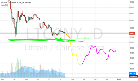LTCCNY: Litecoin Soon to Capitulate