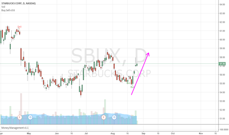 SBUX: Who got SBUX should be in profit now