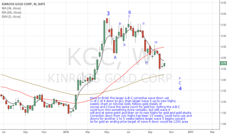 KGC: Getting ready to go long gold and gold stocks