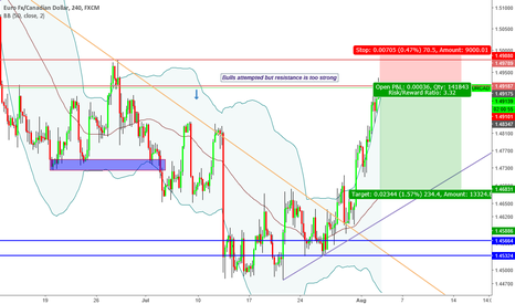 """EURCAD: """"Trade what you see not what you think"""" Bearish Sentiment"""
