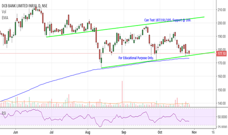 DCBBANK: DCB Bank - Channel Support.