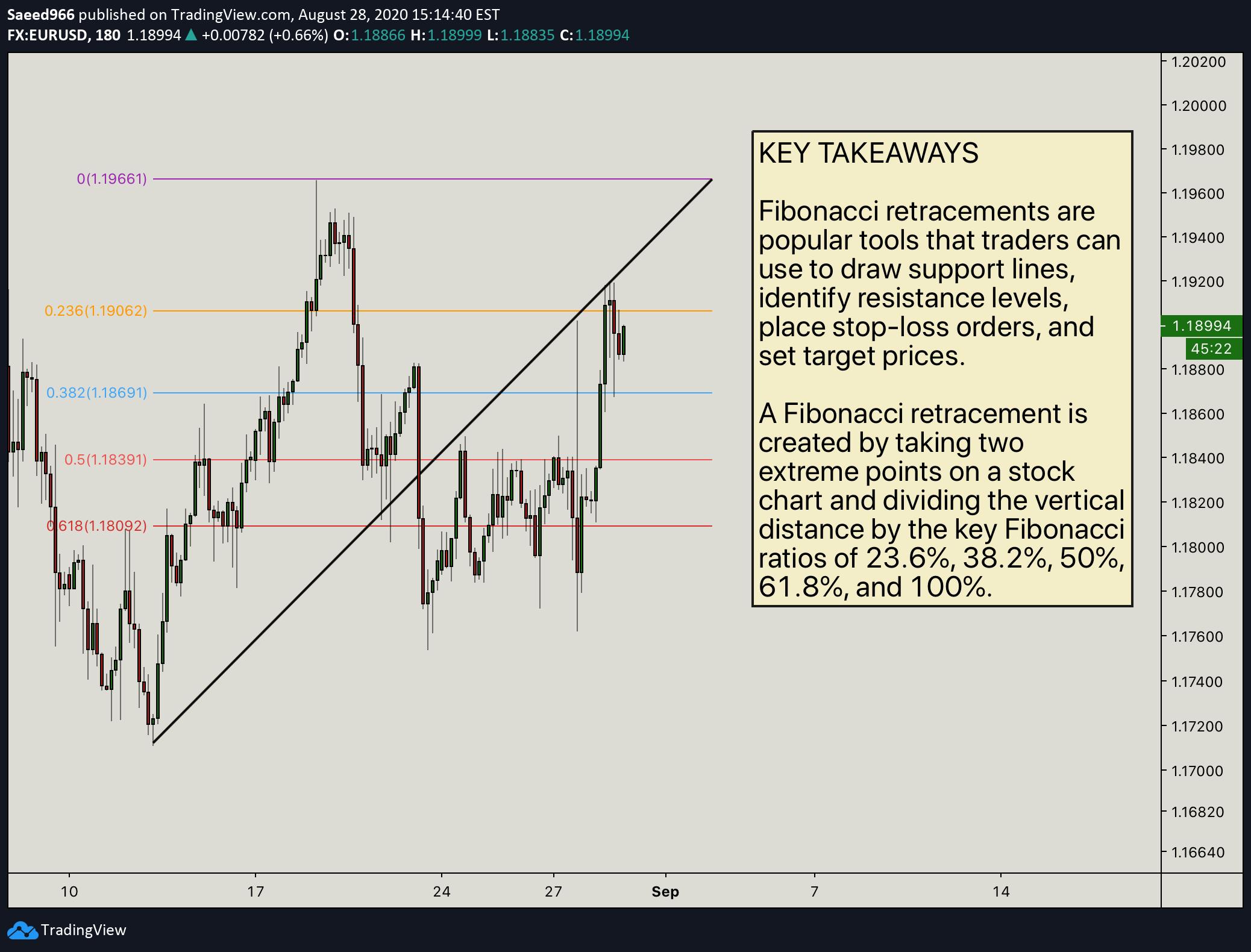 Instrumentul TradingView Fibonacci