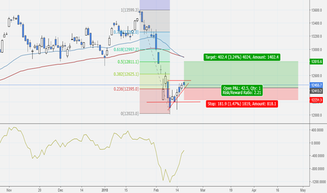 DAX: Buy DAX and hold at leat for this week?