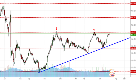 GBPJPY: GBPJPY at very Important Scenario