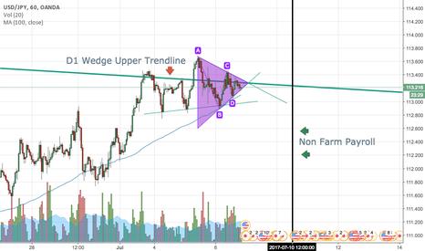 USDJPY: USDJPY Small Triangle on Upper Trendline of Large D1 Wedge