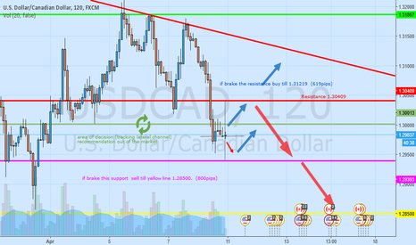USDCAD: USD/CAD  wait movement to decide