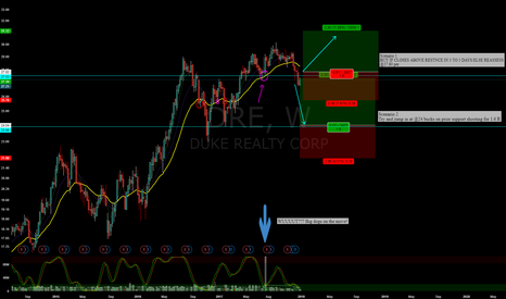 DRE: DRE,W - Just broke support - Maye bulls are on for a quickie?