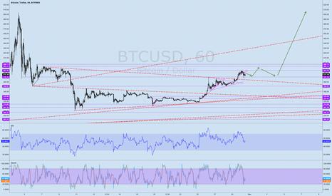 BTCUSD: Bitcoin: Drop to $290 fully retraced
