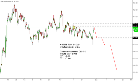 GBPJPY: GBPJPY Filled the GAP