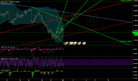 EURUSD: EUR USD SELL 50 PIPS @1.18 THEN YOU CAN BUY 100 @1.17 !