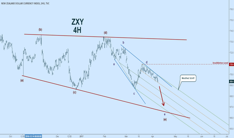 ZXY: Kiwi Respecting Modified Schiff in Exanding Wedge $NZD $ZXY