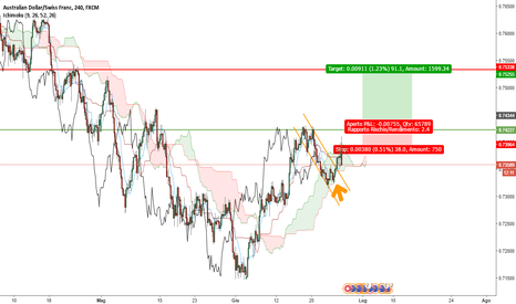 AUDCHF: .....cup and handle?