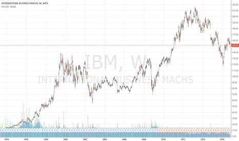 IBM: Option for Stock replacement in IBM