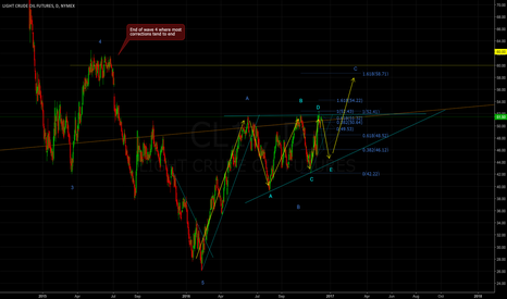 CL1!: Ascending triangle in wave B on weekly chart nearing  break out