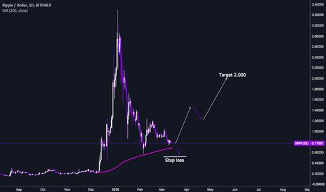 XRPUSD: xrp/usd  buy signal