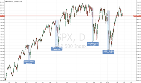 SPX: S&P 500 selloff's becoming increasingly violent