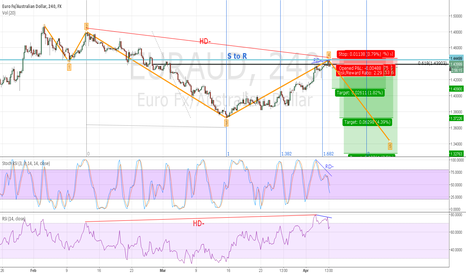 EURAUD: End of wave-4