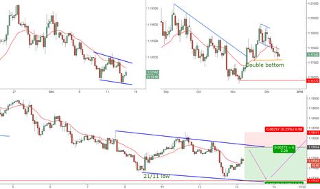EURUSD: Eur/Usd wedge shaped bottom 1h TF