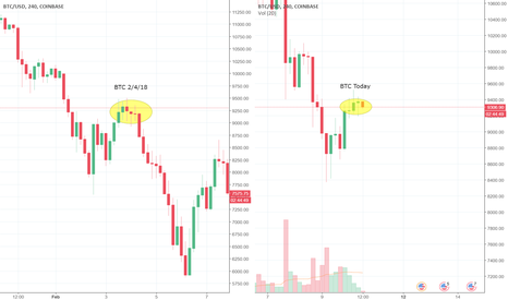 BTCUSD: Just an observation of how BTC reacted to this price zone on 2/4