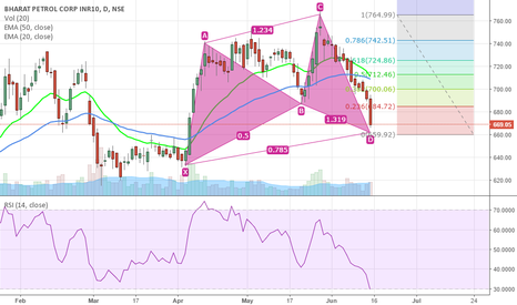 BPCL: cypher in the making!