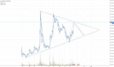 BTGUSD: Bitcoin Gold ese gran desconocido