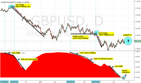 GBPUSD: SHORT CABLE: HISTORICAL GBPUSD v EURUSD CORRELATION CYCLES