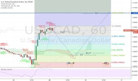 USDCAD: UC Projection Short soon and then Long