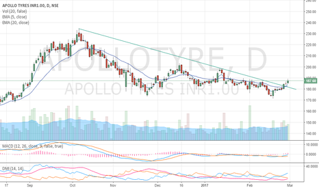 APOLLOTYRE: Apollo Tyre - A reversal uptrend in the making...